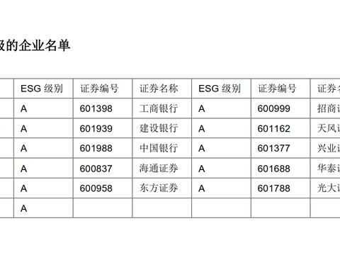 """三七互娱可持续发展能力受肯定 获""""RKS中证800ESG评级""""最优"""