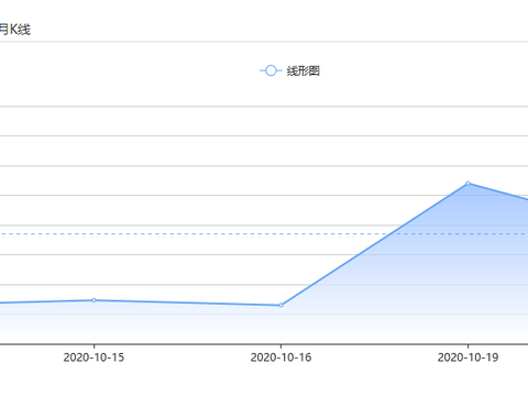 上海华通铂银:市场静待刺激协议最终结果,贵金属蓄势待发!