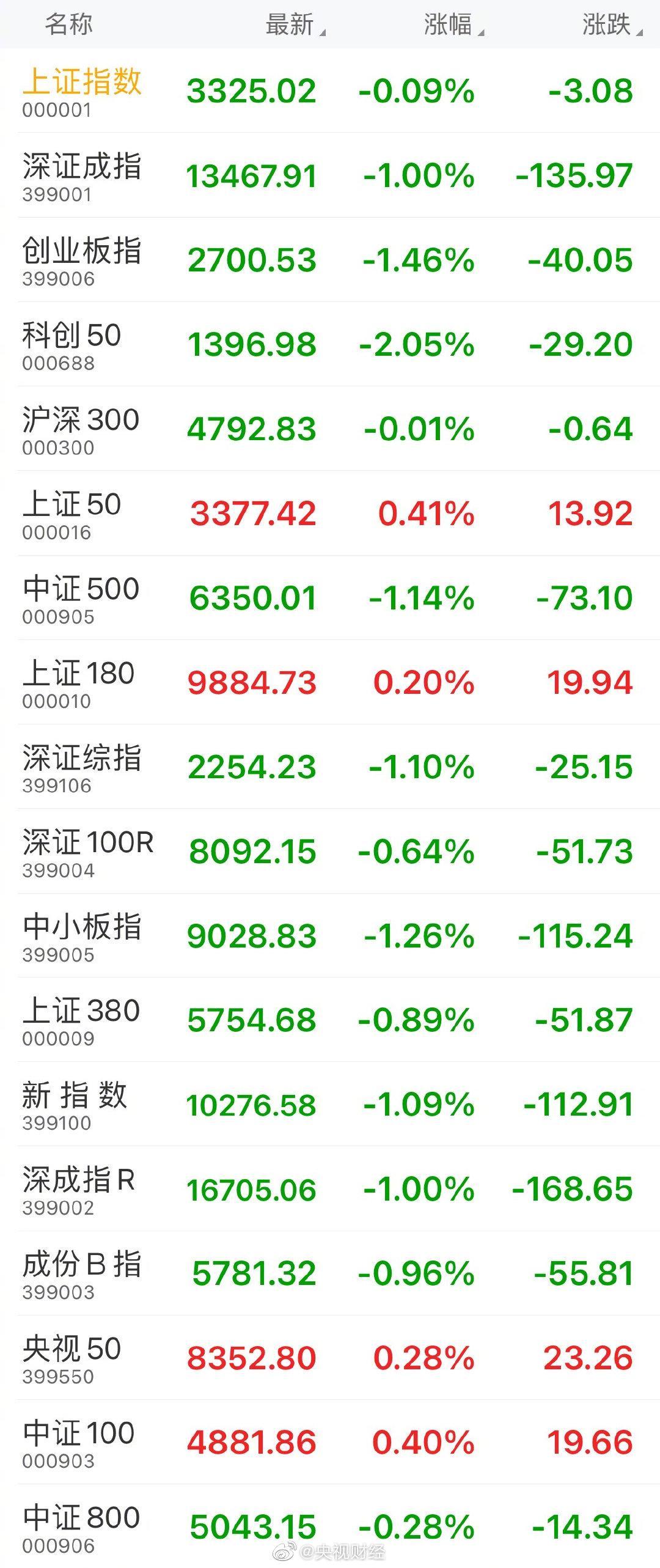 收盘:创业板指跌幅1.46%,上证指数跌0.09%