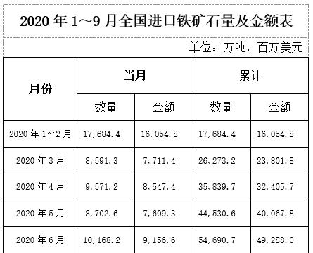 9月份我国铁矿石原矿产量7348.1万吨,进口10854.7万吨