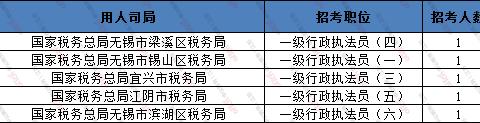 21国考(江苏无锡地区)2129人报名,最高竞争比282:1!