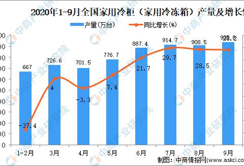 2020年1-9月中国家用电冰箱(家用冷冻冷藏箱)产量数据统计分析