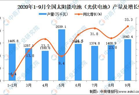 2020年1-9月中国太阳能电池(光伏电池)产量数据统计分析