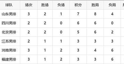 全国男排锦标赛第三轮,浙江三连胜不丢局分,山东暂列A组头名