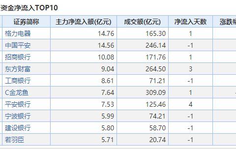 大金融板块持续走强 银行ETF(512800)5分钟拉升1%