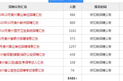 10月贵州各类公职考试招聘5465+人