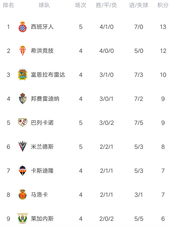 西乙最新积分榜:西班牙人轰三连胜登顶,武磊头球顶偏半场被换下
