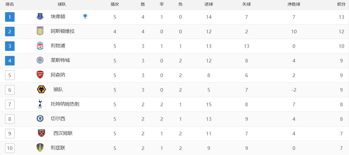 英超最新积分榜!埃弗顿维拉领跑,利物浦3枪手5热刺7蓝军8