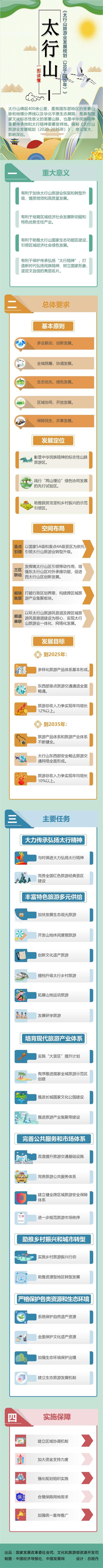 两部委印发太行山旅游业发展规划 范围包括京冀晋豫四省市图片