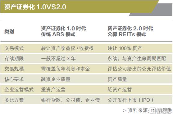 公募REITs开启中国资产证券化2.0时代