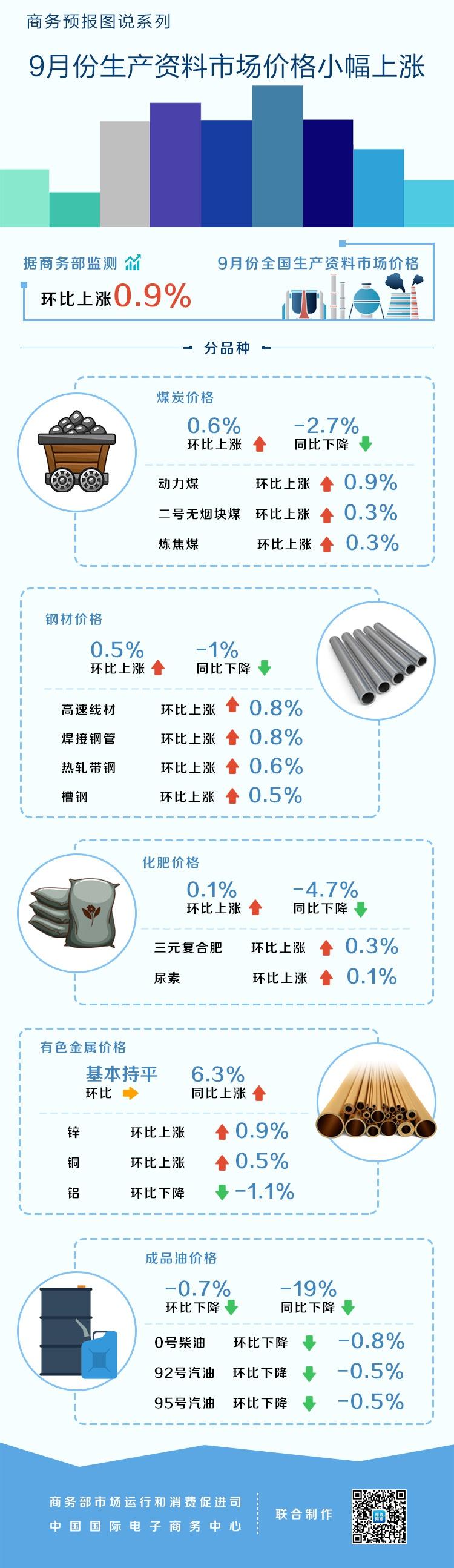 9月份生产资料市场价格小幅上涨 煤炭上涨0.6%