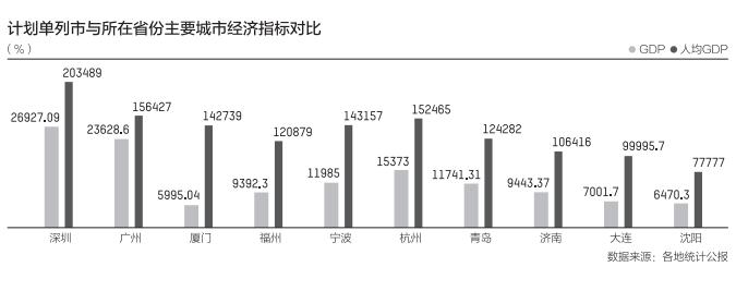 五大方案单列市大比拼:大连青岛厦门GDP之和不敌深圳(图1)