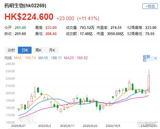大行评级 | 麦格理:上调药明生物(2269.HK)目标价至262.05港元 为行业首选
