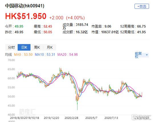 """里昂:重申中移动(0941.HK)""""买入""""评级 目标价80港元"""