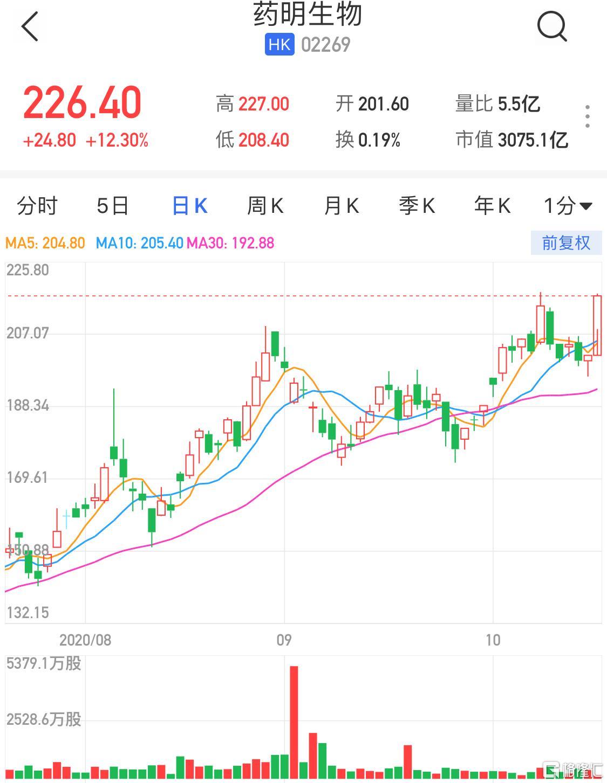 港股异动丨药明生物(02269.HK)大涨超12%创新高 市值站上3000亿港元大关