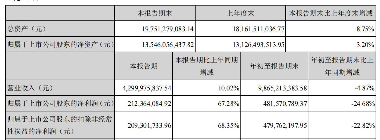 燕京啤酒:第三季度营收、净利同比实现双增图片