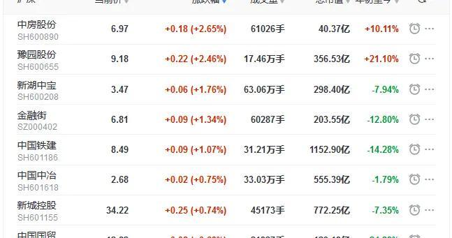 地产股收盘丨三大股指下探回升 世联行跌5.97%