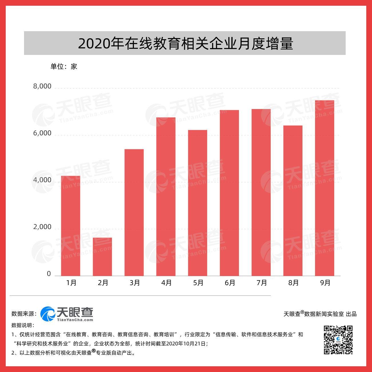 在线教育排位战开始,天眼查数据显示我国今年第三季度新增超过2.1万家在线教育相关企业,环比增长4.8%