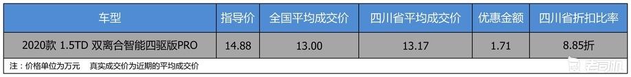 【四川省篇】优惠不高 吉利汽车博越 2020款优惠1.71万