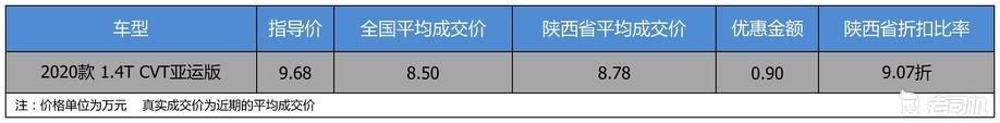【陕西省篇】优惠0.9万 打9.07折的吉利汽车缤瑞了解一下