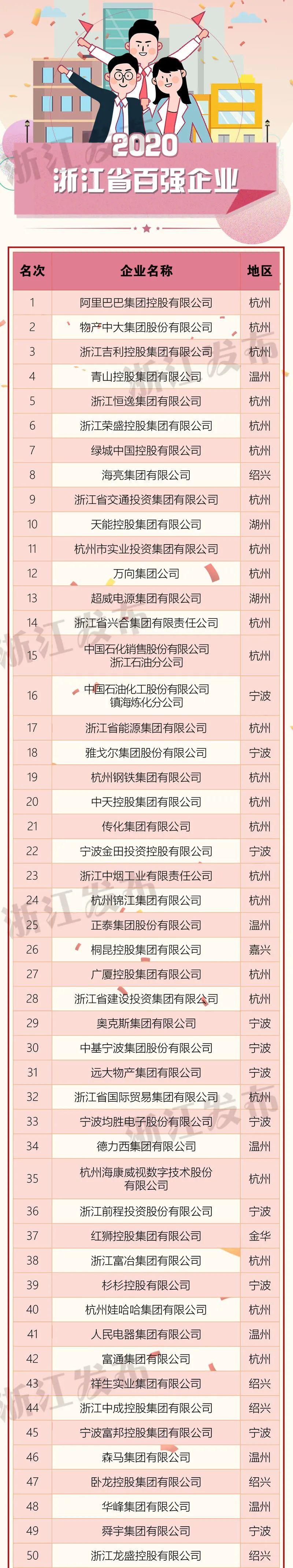 2020浙江省百强企业榜单出炉!20家企业营业收入超千亿元图片