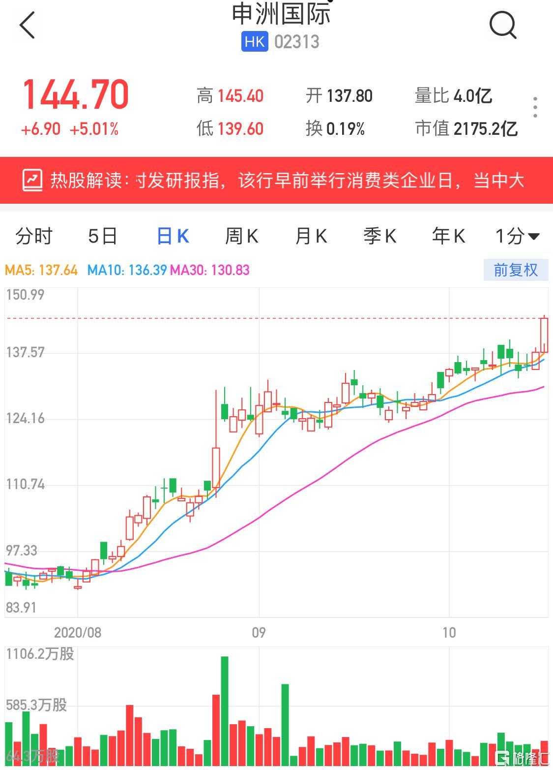 港股异动 | 申洲国际(2313.HK)午后涨至5%再创新高 花旗升目标价至160港元