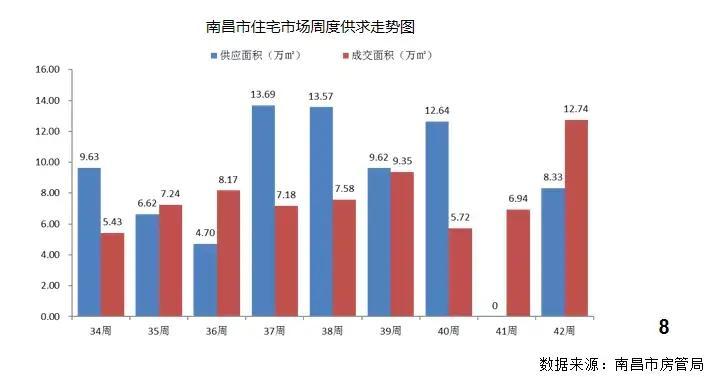 上周南昌楼市新房成交15.5万㎡!成交TOP10榜单出炉