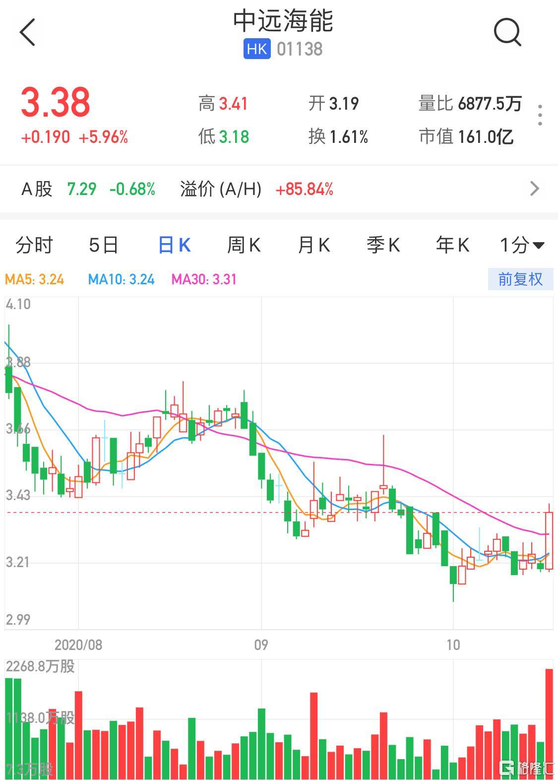 港股异动 | 中远海能(1138.HK)反弹6% 成交额放大至3个月新高