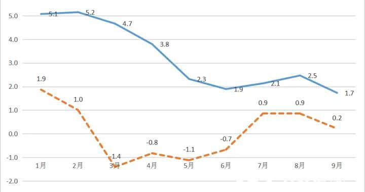 贵阳市前三季度CPI上涨3.2% 猪肉价格涨幅回落