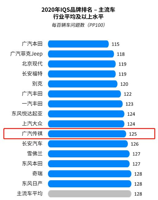 八连冠!广汽传祺再获中国新车质量冠军