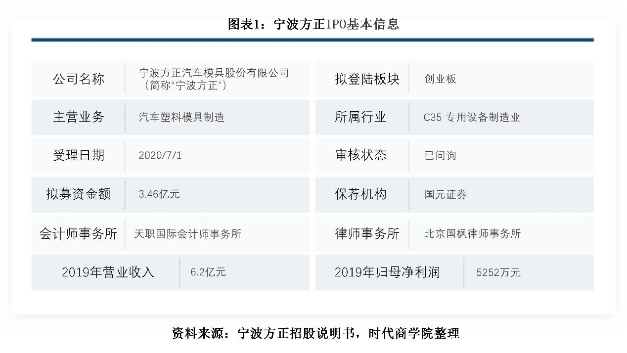 宁波方正实控人大额占用资金,营收增速下滑,偿债风险高于同行