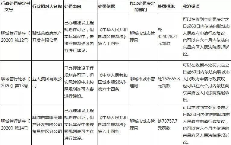 ▲《聊城管环行处字[2020]第12号—14号》行政处罚决定,目前已被删除。