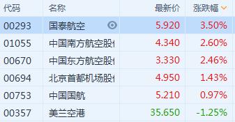 港股异动 | 航空股普涨 人民币兑美元持续走高