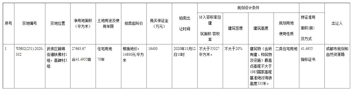 武侯新城入市41亩住宅用地,起拍楼面价14800元/㎡