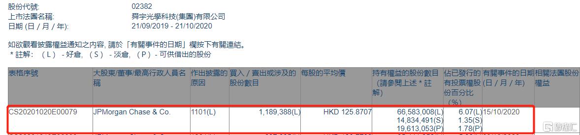 舜宇光学科技(02382.HK)获摩根大通增持118.94万股
