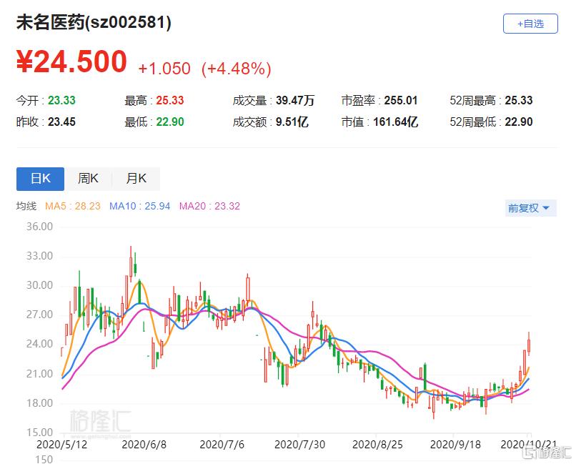 A股异动   未名医药(002581.SZ)涨逾4% 拟投设北大生物香港以进军海外市场