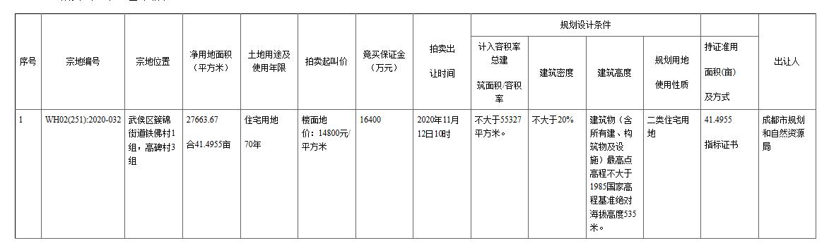 武侯新城入市41.5亩住宅用地 起拍楼面地价14800元/㎡