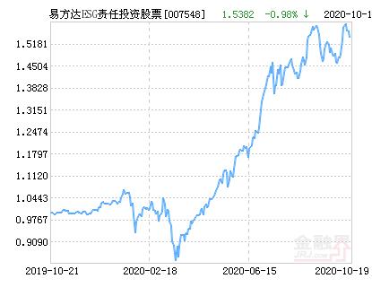 易方达ESG责任投资股票净值上涨1.58% 请保持关注