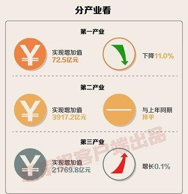 北京前三季度GDP正增长,高技术服务溢出效应凸显图片