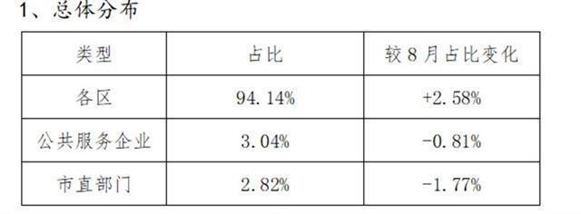"""这10个单位差评最多!武汉市治庸办通报9月""""双评议""""情况"""