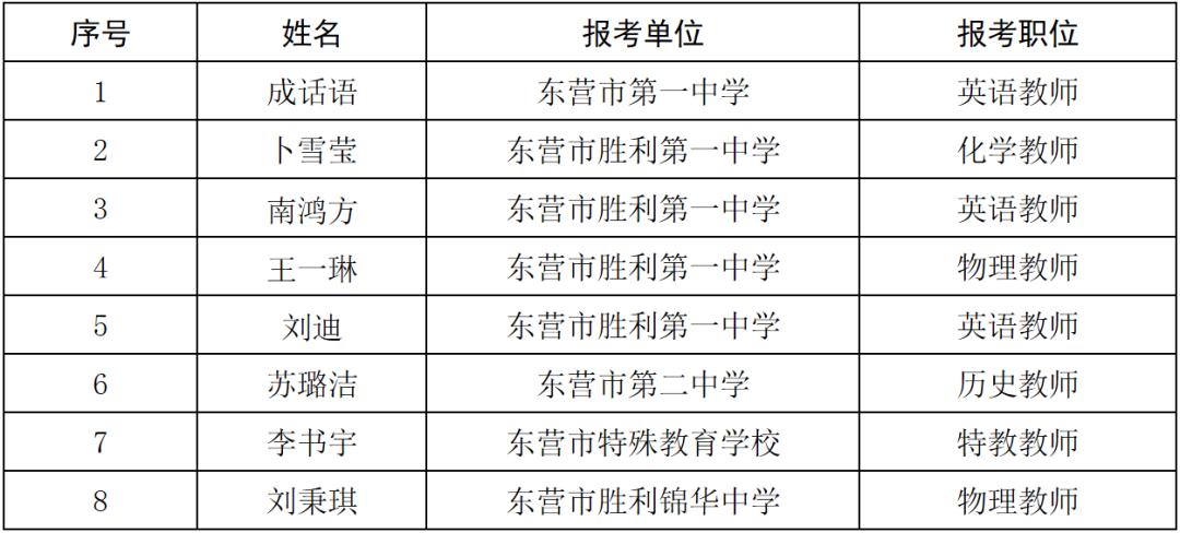 2020年东营市部属公费师范生拟聘用人员公示(第一批)