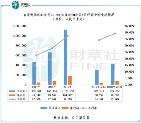 合景悠活港股IPO:基石星光闪闪,未来扩张令人憧憬