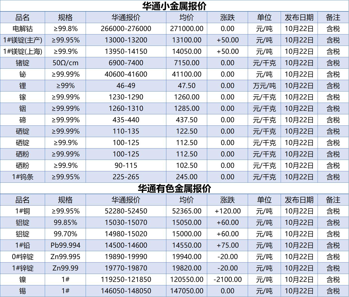 上海华通铂银:10.22小金属、有色金属报价