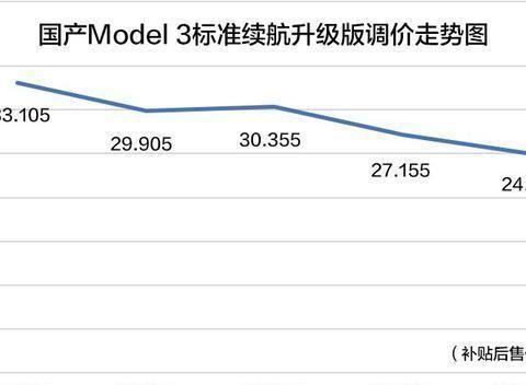 降不降价都是错,面对不断降价的Model 3,造车新势力太尴尬了