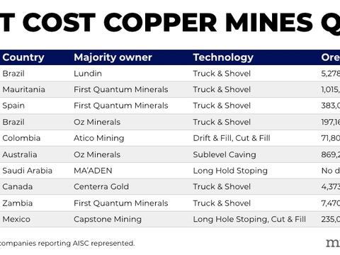 二季度全球十大低成本运营铜矿