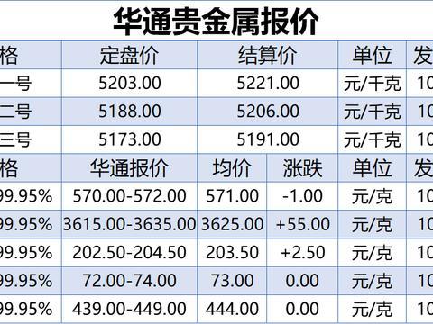 上海华通铂银:10.22白银、贵金属报价