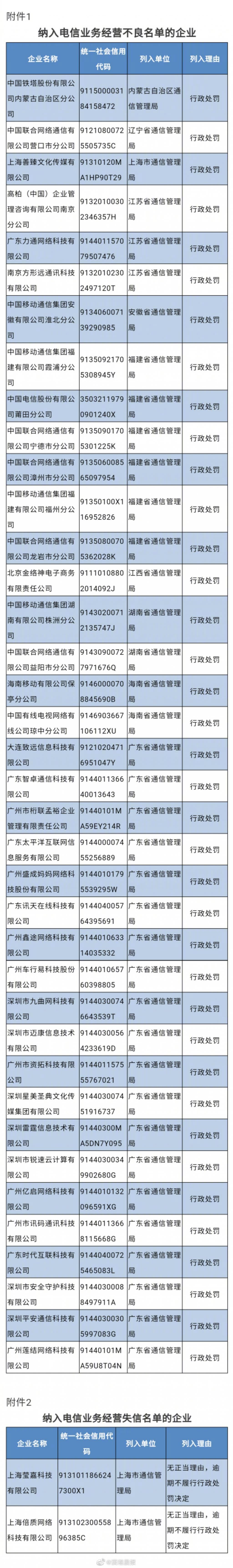 工信部通报电信业务经营不良企业名单