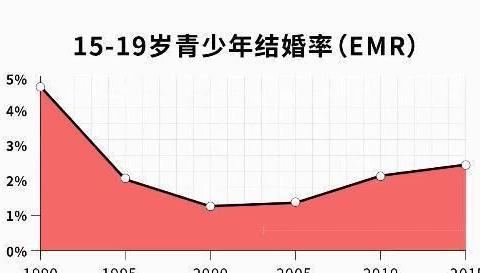 00后们,为什么着急生孩子?柳叶刀研究:中国青少年生育率反弹