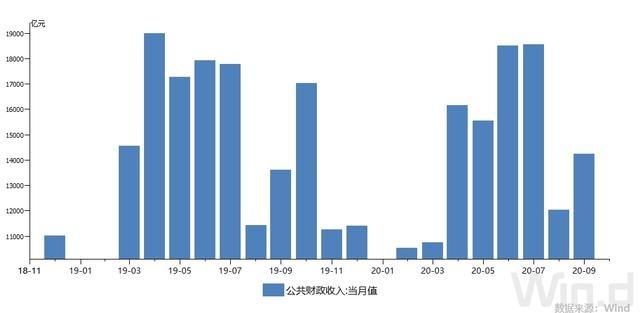 财政部:三季度财政收入增幅转正,前8月实现减税降费近1.88万亿元