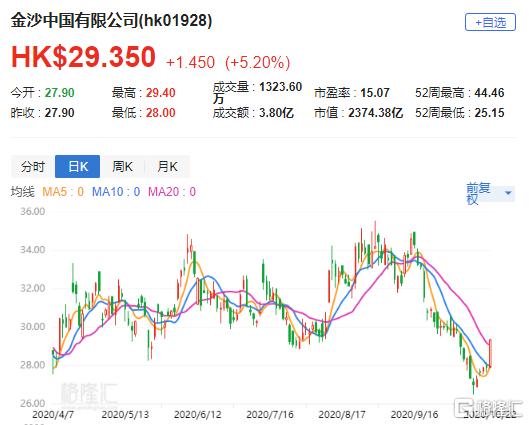 大行评级   汇丰证券:维持金沙中国(1928.HK)买入评级 目标价35港元